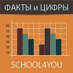 Семейное образование - факты и цифры